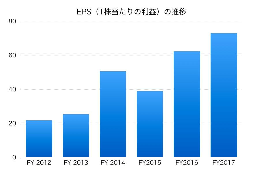 大日本住友製薬EPS1706