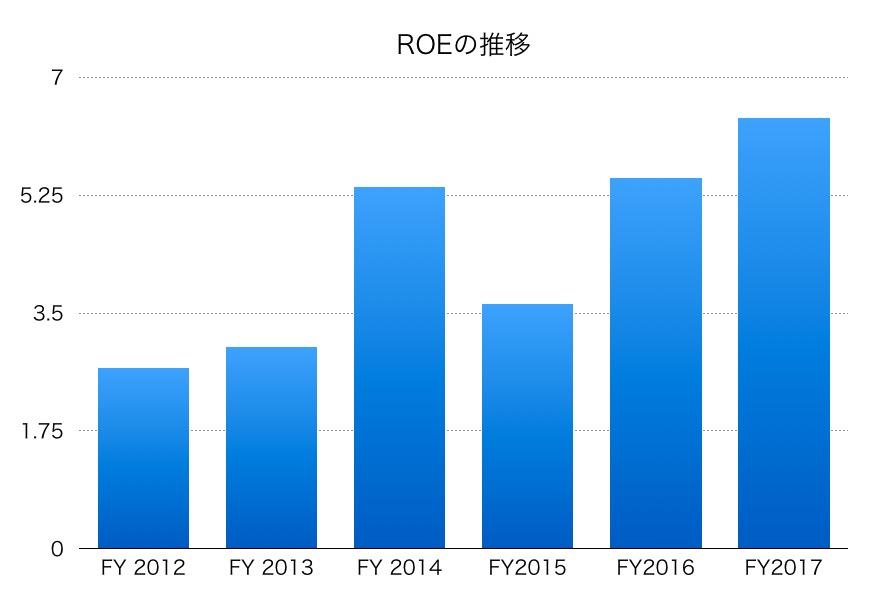 大日本住友製薬ROE1706