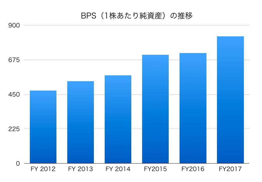 大林組BPS1706