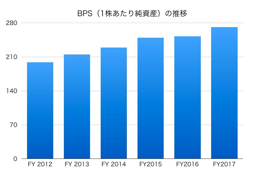 宇部興産BPS1706