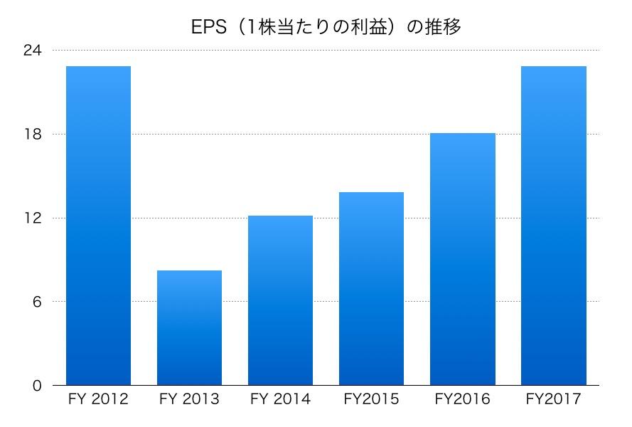 宇部興産EPS1706