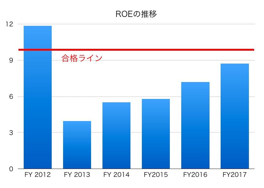 宇部興産ROE1706