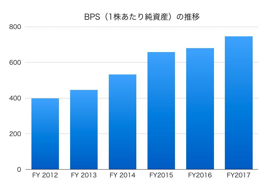 安川電機BPS1706