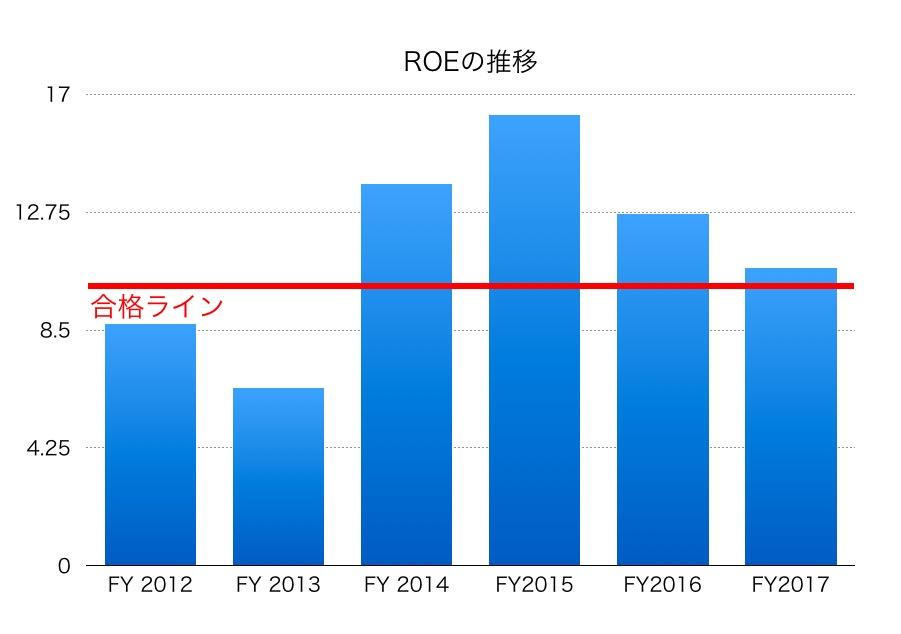 安川電機ROE1706