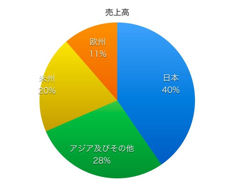 富士フイルムホールディングス売上高比率1706_2