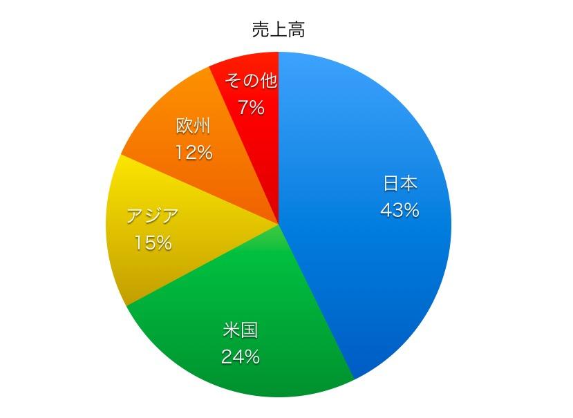 川崎重工業売上高比率1706