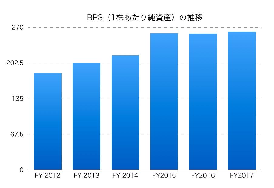 川崎重工業BPS1706