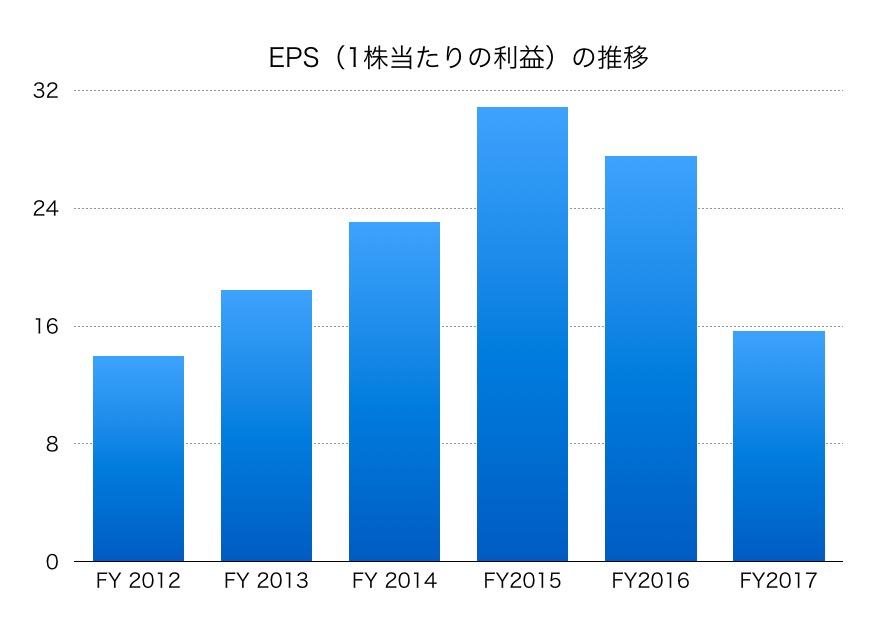 川崎重工業EPS1706