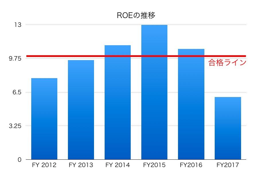 川崎重工業ROE1706