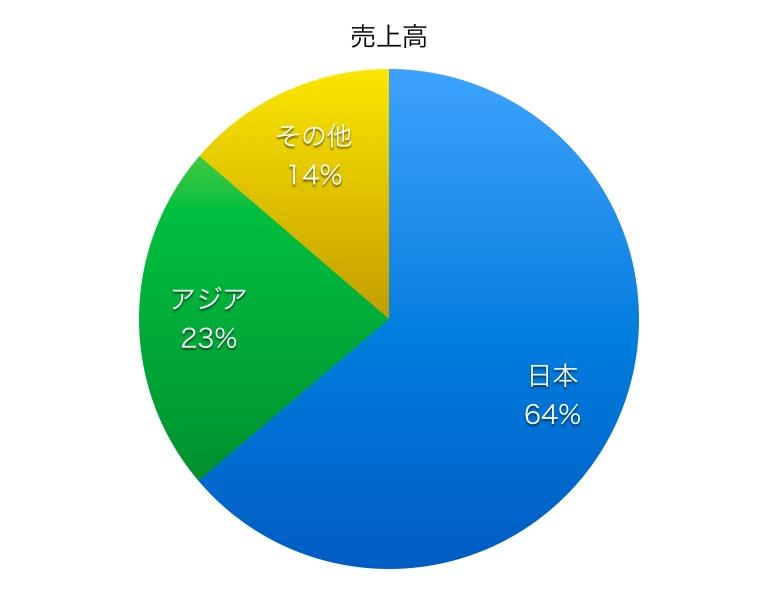新日鐵住金売上高比率1706