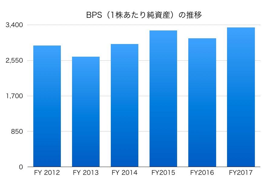 新日鐵住金BPS1706