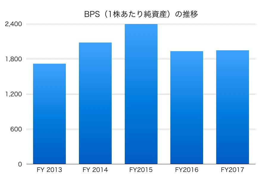 日新製鋼BPS1706