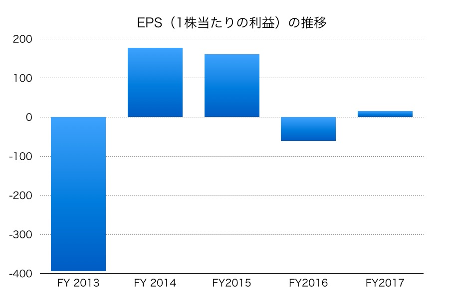 日新製鋼EPS1706