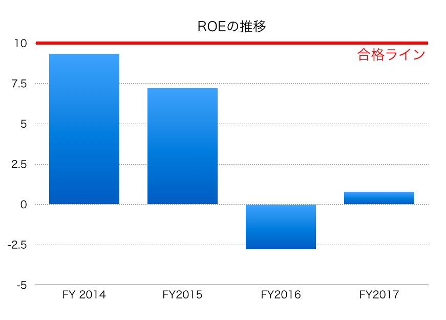 日新製鋼ROE1706