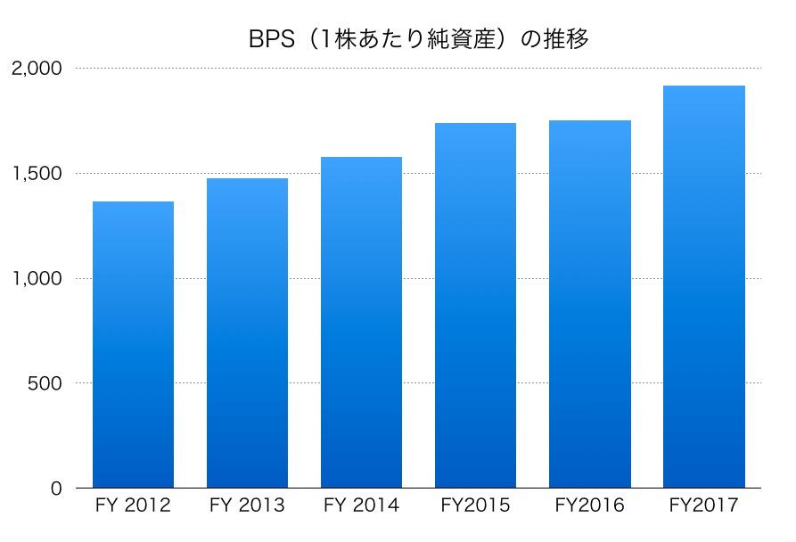 日本ハムBPS1706
