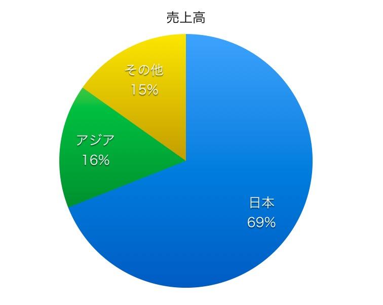 日本化薬売上高比率1706