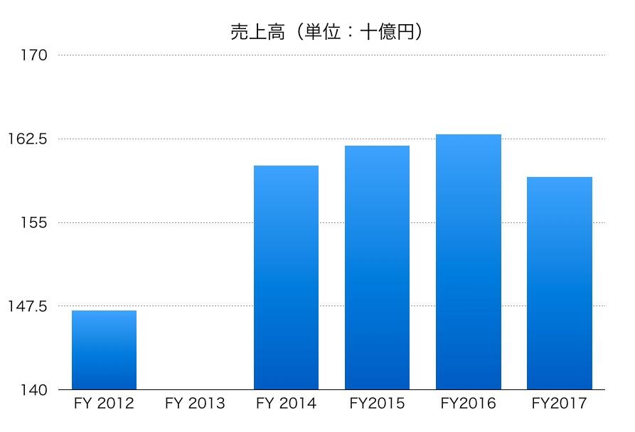 日本化薬売上高1706