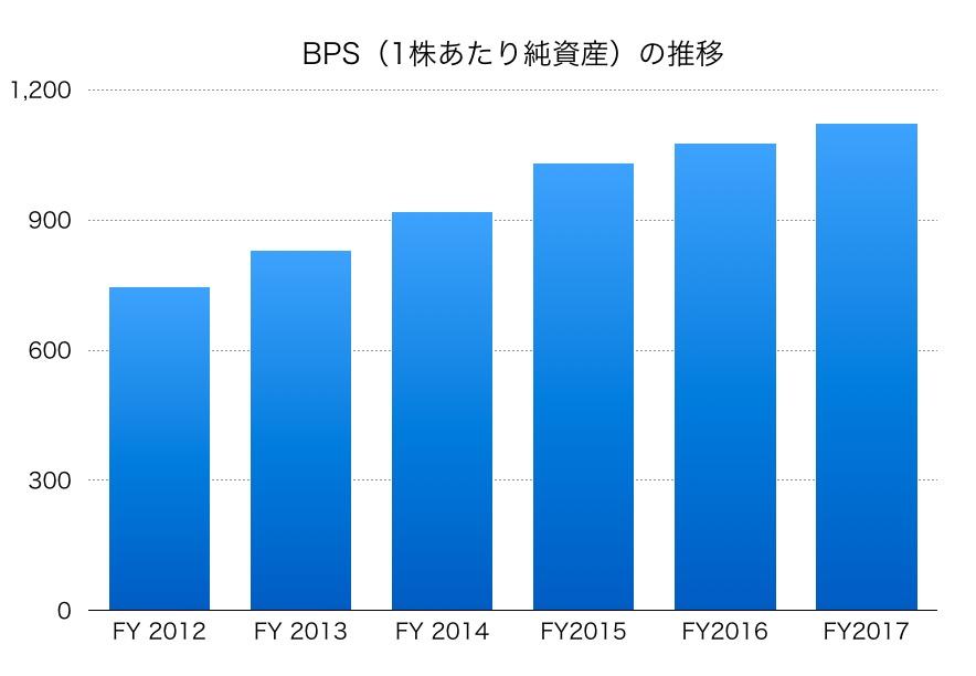 日本化薬BPS1706