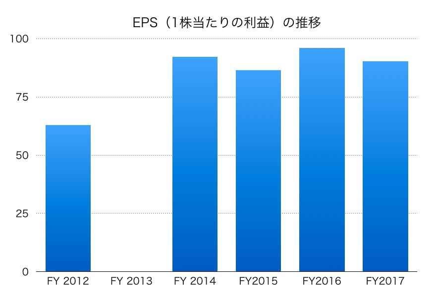 日本化薬EPS1706