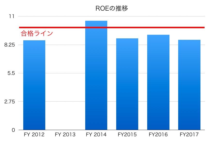 日本化薬ROE1706