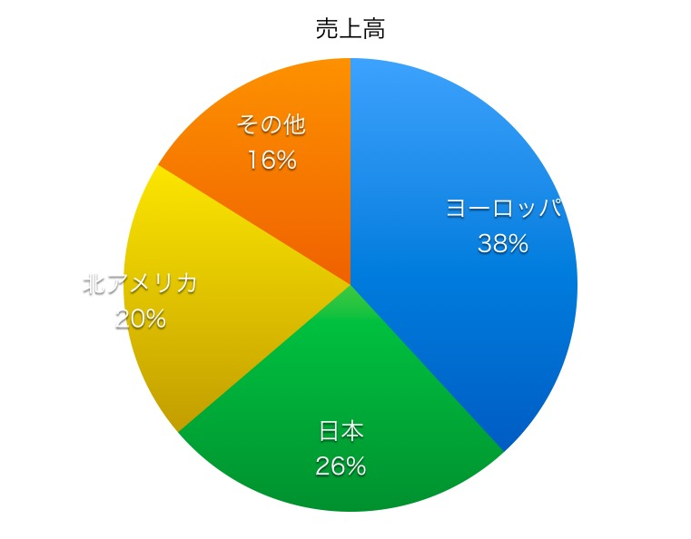日本板硝子売上高比率1706