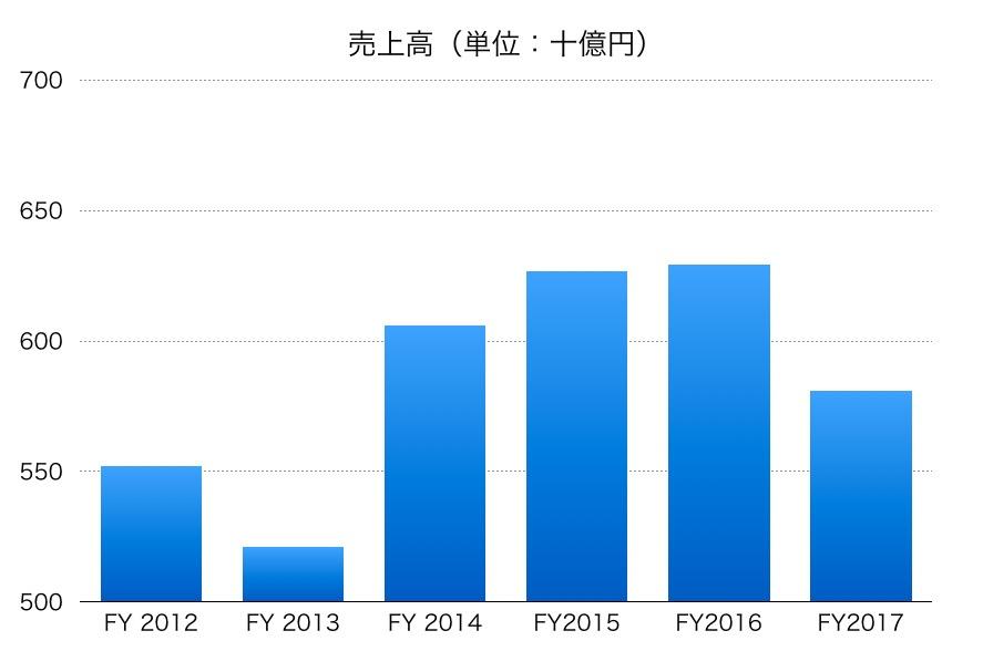 日本板硝子売上高1706