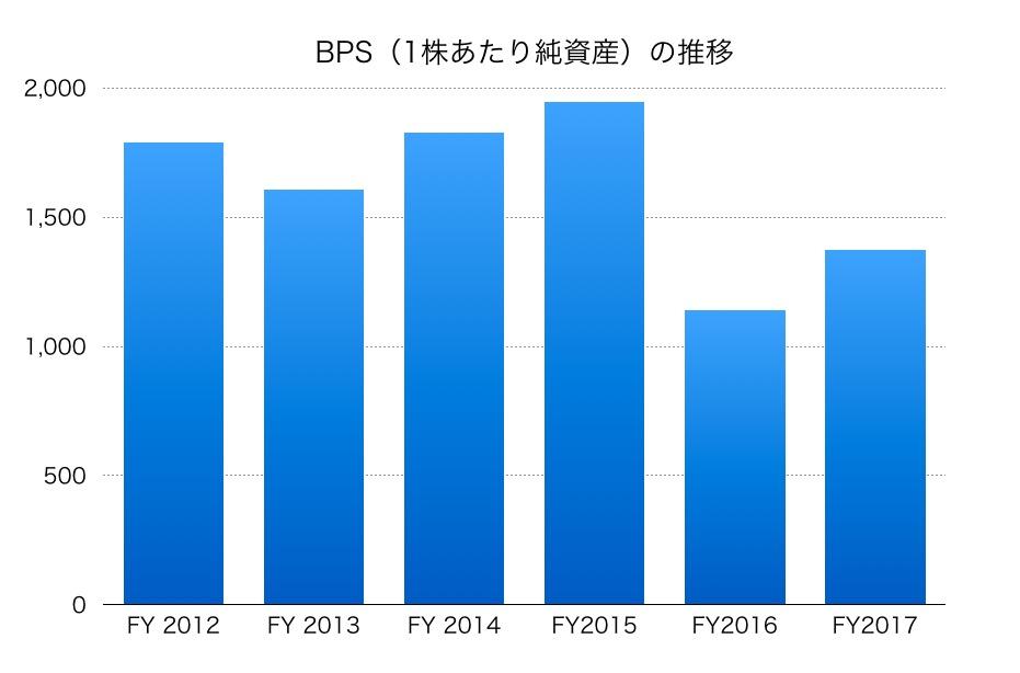 日本板硝子BPS1706