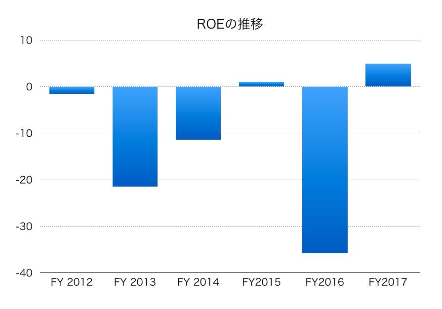 日本板硝子ROE1706