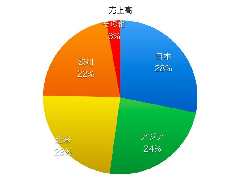 日本碍子売上高比率1706
