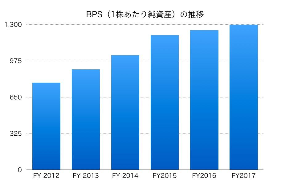 日本碍子BPS1706