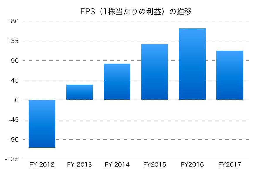 日本碍子EPS1706