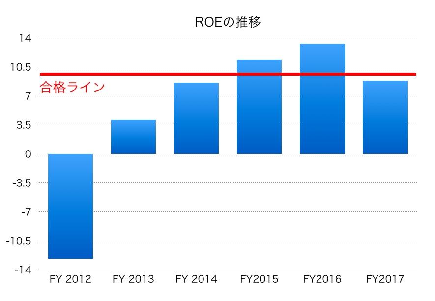 日本碍子ROE1706