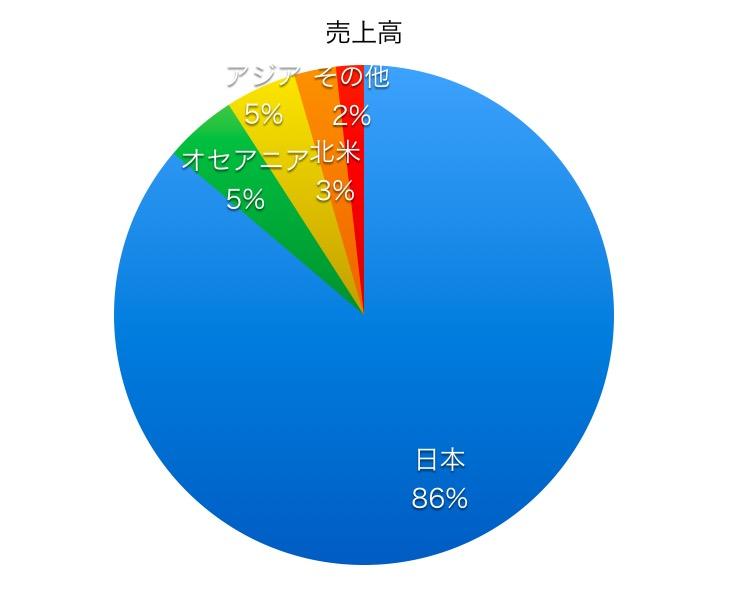 日本製紙売上高比率1706