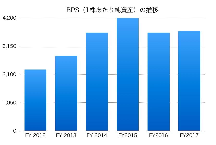 日本製紙BPS1706