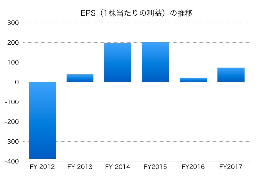 日本製紙EPS1706