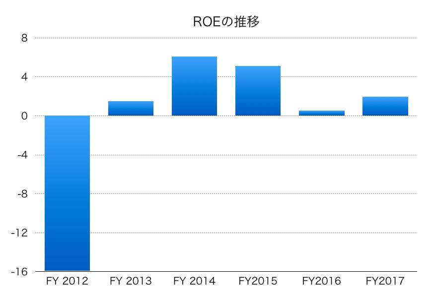 日本製紙ROE