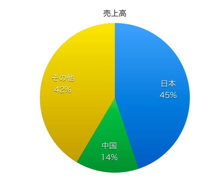 日本製鋼所売上高比率1706