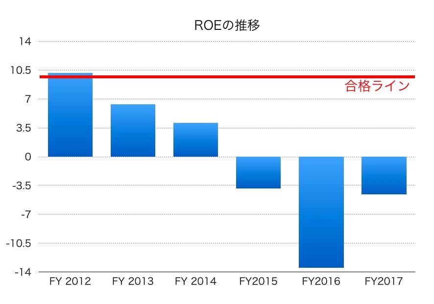 日本製鋼所ROE1706