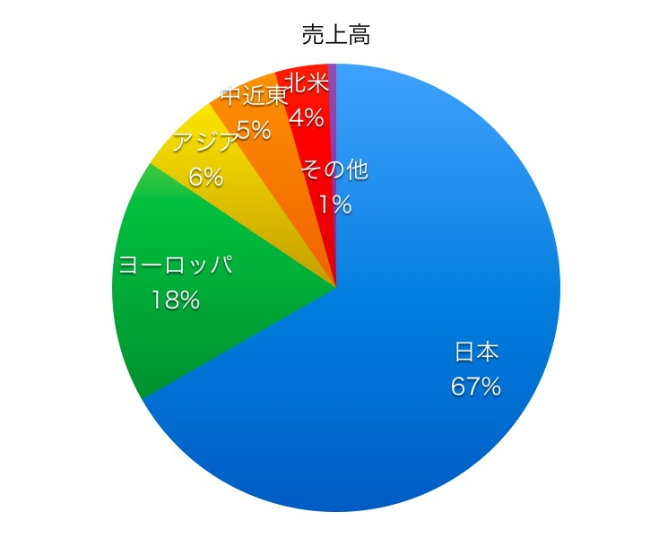 日本造船売上高比率1706