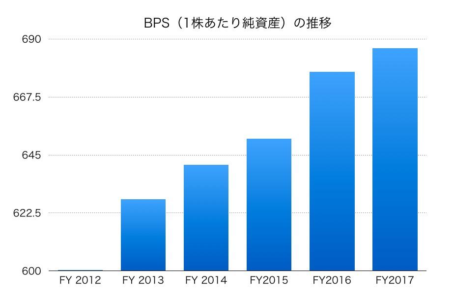 日本造船BPS1706