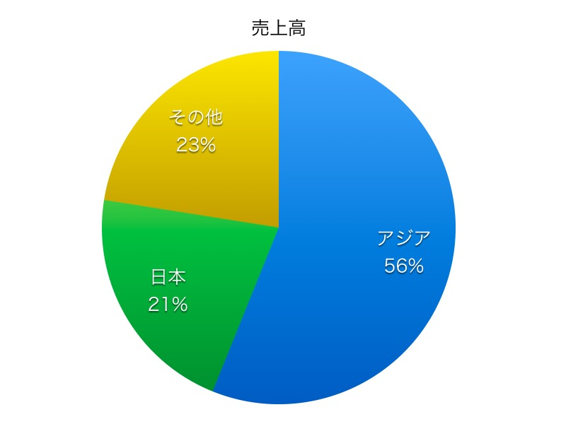 日本電気硝子売上高比率1706