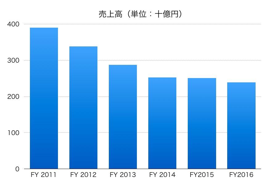 日本電気硝子売上高1706