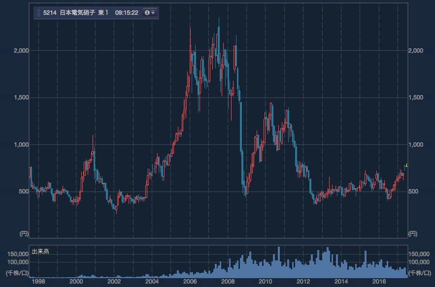 日本電気硝子20年チャート1706