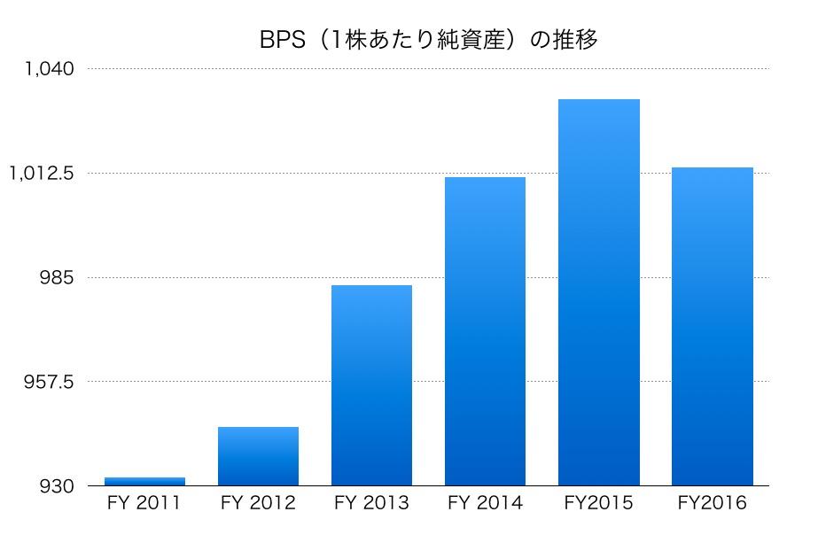 日本電気硝子BPS1706