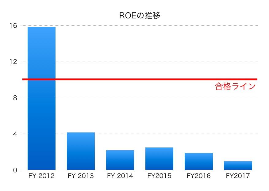 日本電気硝子ROE1706