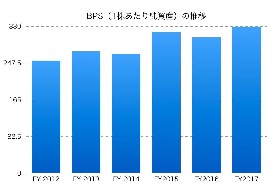 日本電気BPS1706