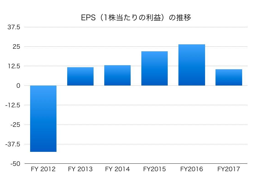 日本電気EPS1706