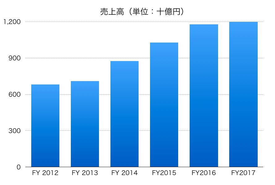 日本電産売上高1706