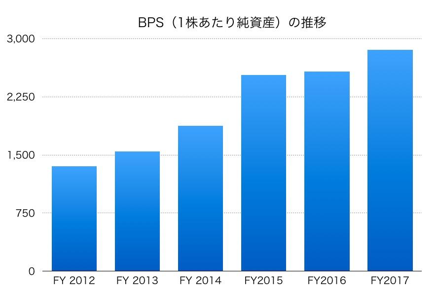日本電産BPS1706