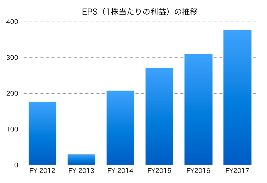 日本電産EPS1706